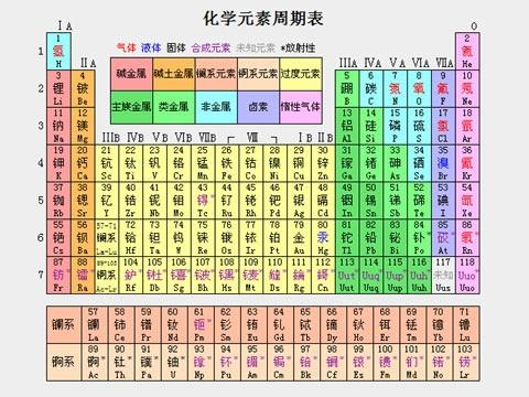 (原创)活到老学到老1:金的元素符号为何是Au? - 六一儿童 - 译海拾蚌